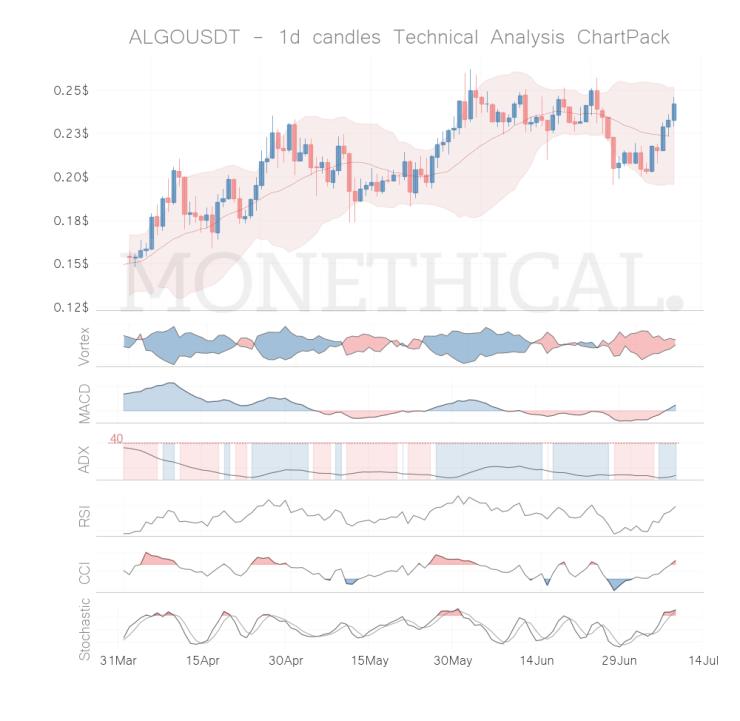 algo coin technical analysis jul 8