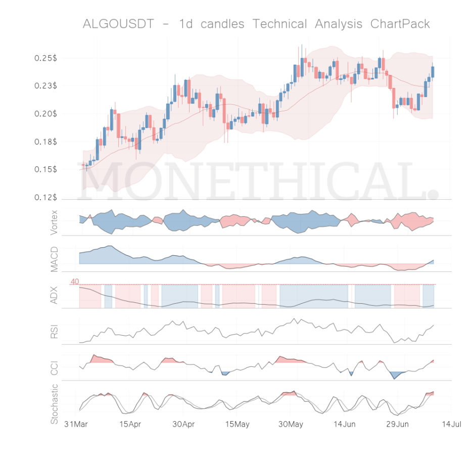 algo coin technical analysis jul 8