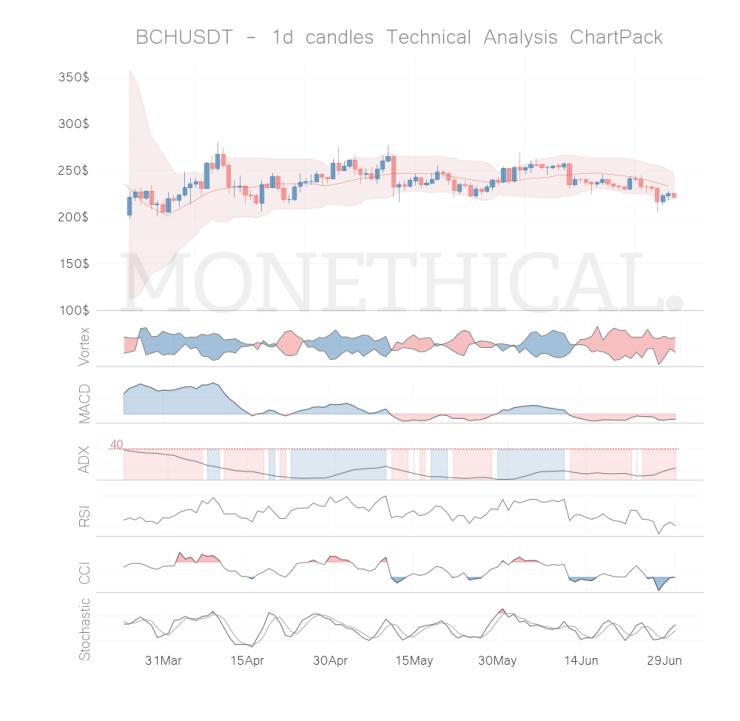 bch coin technical analysis jun 30