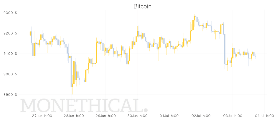 Bitcoin price graph  jul 3