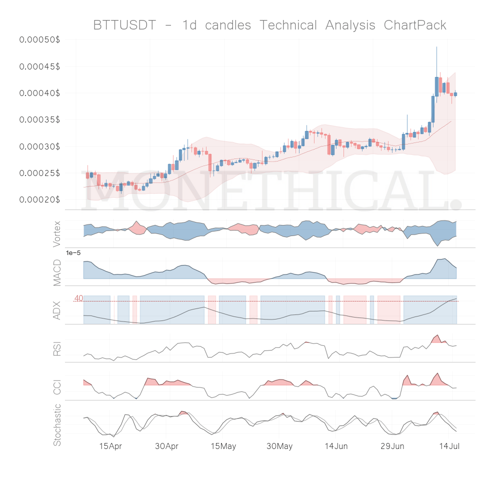 Crypto Trend and Momentum Report July 15th: Stratis (STRAT), Pundi X (NPXS), IoTeX (IOTX), BitTorrent (BTT), Holocoin (HOT) are the best coins