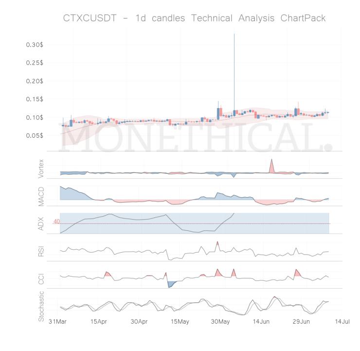 ctxc coin technical analysis jul 8