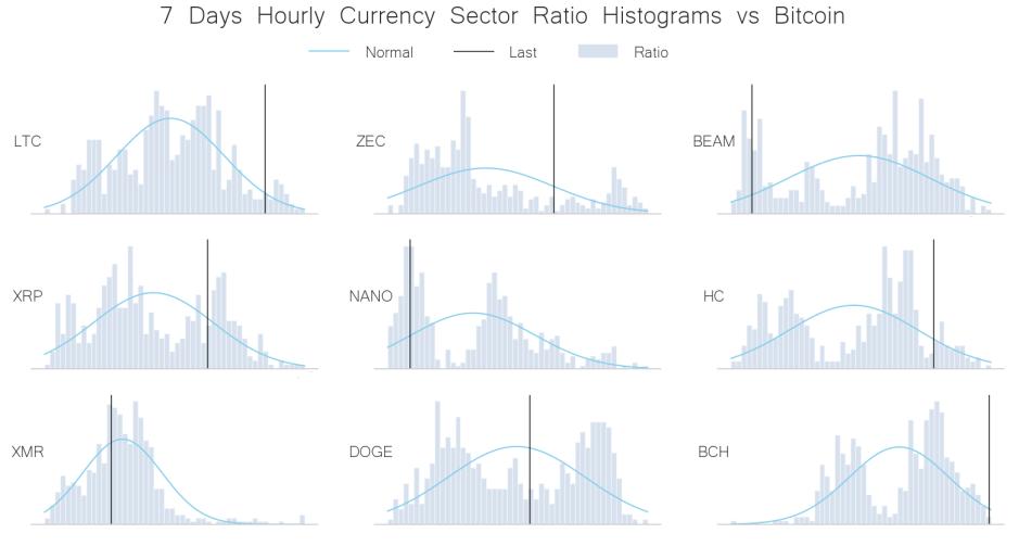 currency peers vs BTC jul 6