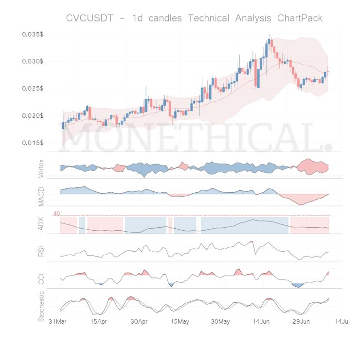 cvc coin technical analysis jul 8