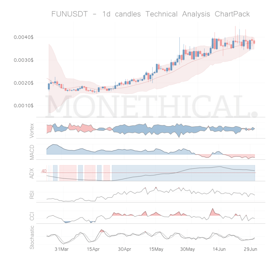 fun coin technical analysis jun 30