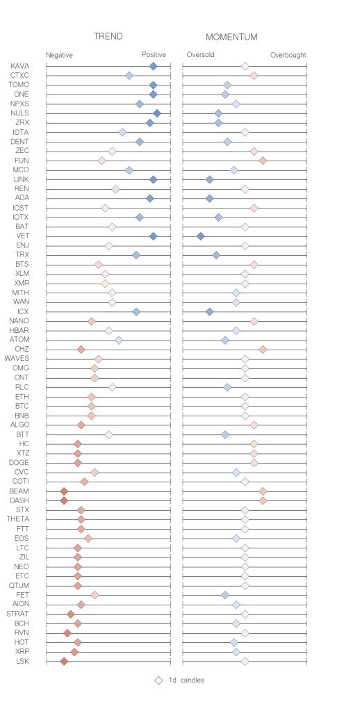Recap table crypto trend momentum indicators Jul 3