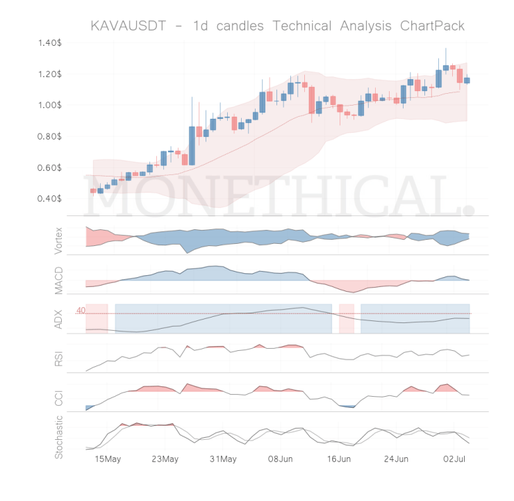 kava coin technical analysis jul 3