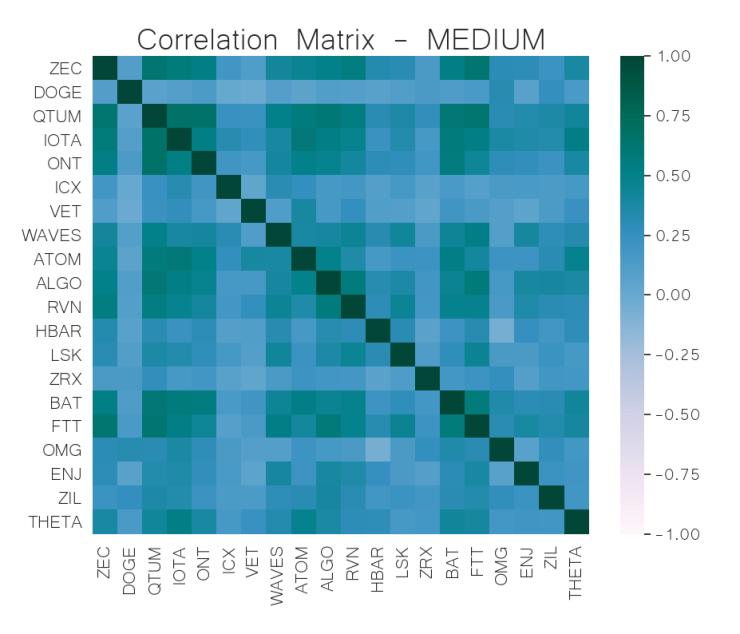 correlation matrix mid-cap crypto jul 8