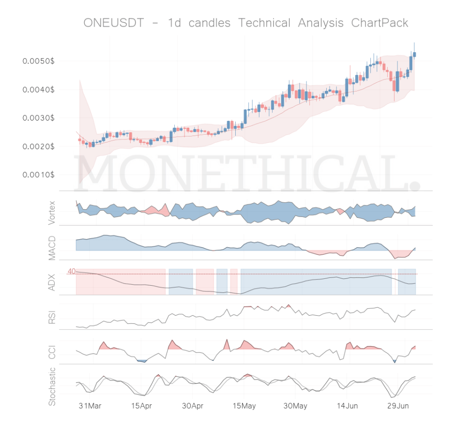 one coin technical analysis jul 3