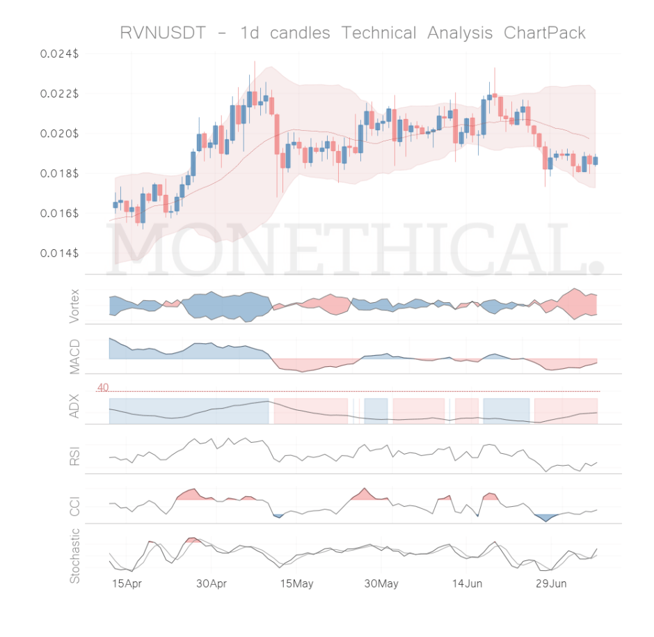 rvn coin technical analysis jul 6