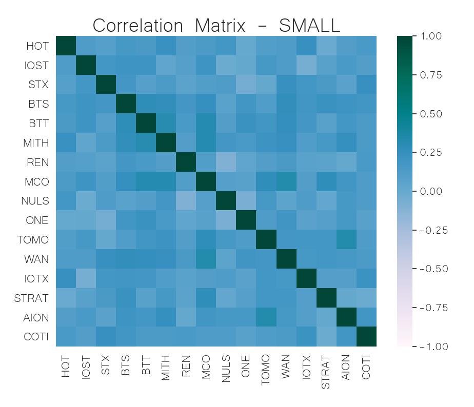 small cap crypto correlation matrix jul 8