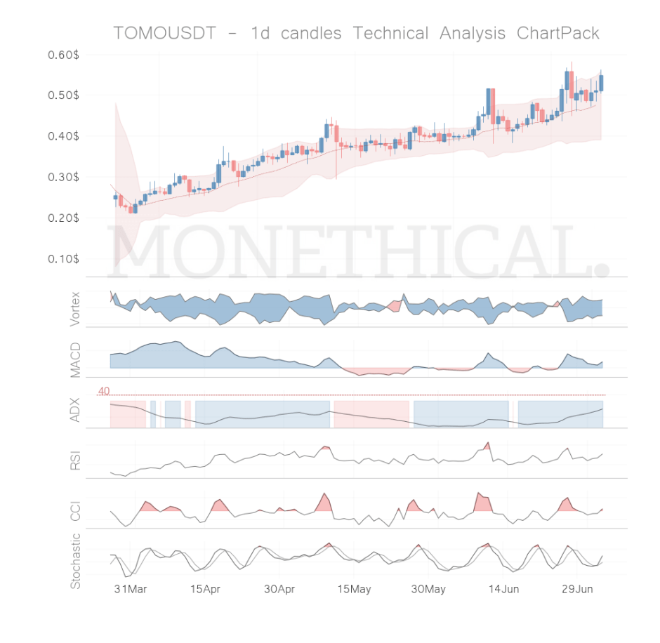 tomo coin technical analysis jul 3
