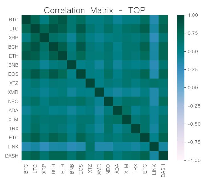 correlation matrix top cryptocurrency jul 8