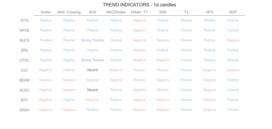 technical analysis crypto trend  indicators jul 8