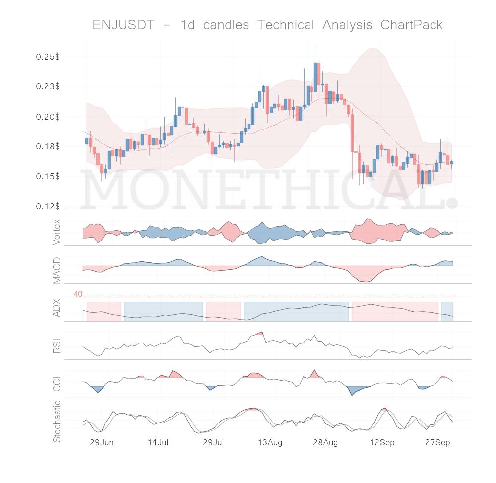 Trend and momentum September 30th top cryptos: ENJ, VET, NULS, TOMO, REN
