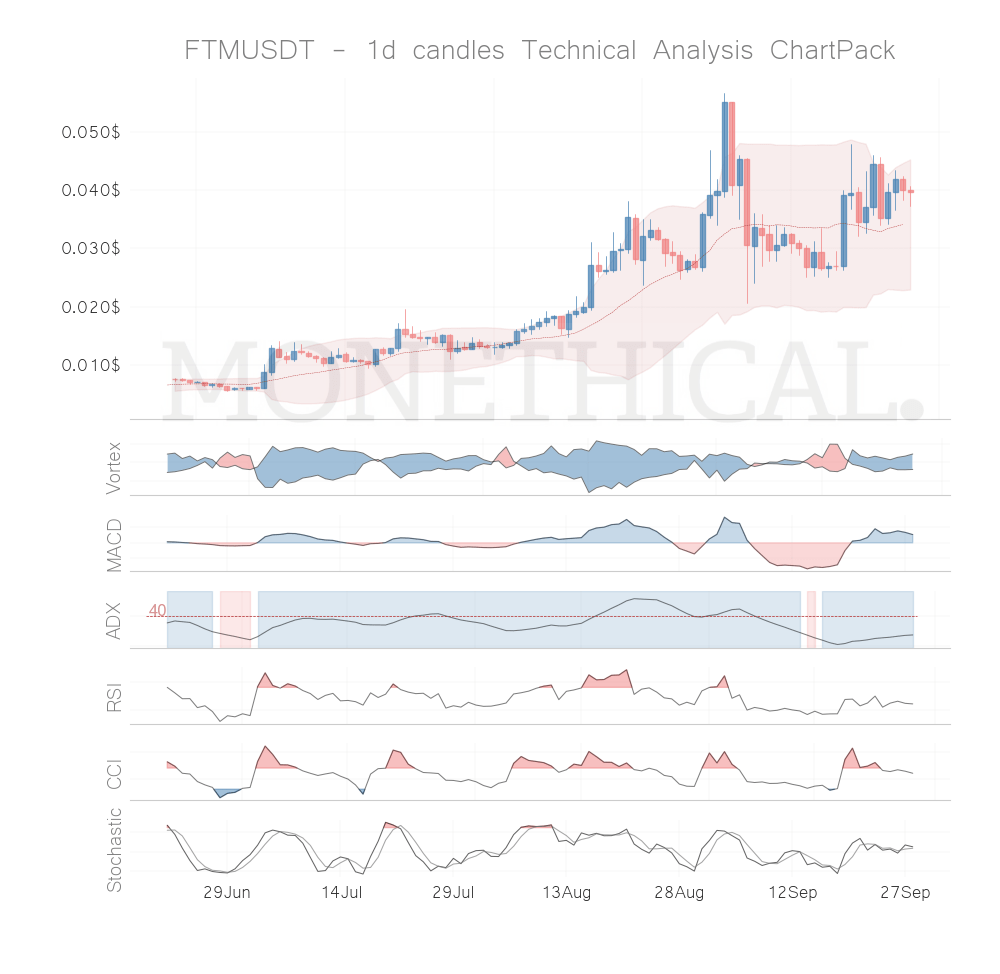 Trend and momentum September 27th top cryptos: FTM, BTC, TOMO, XMR, NEO