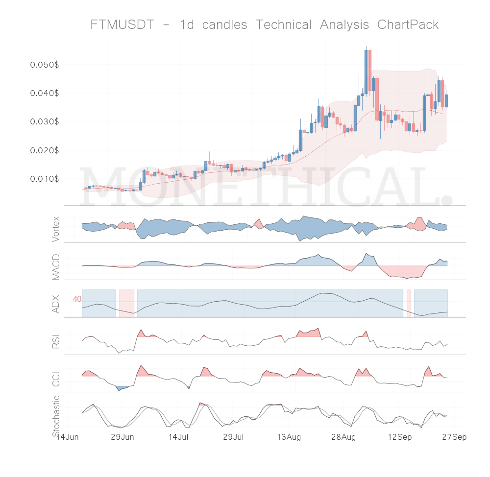 Trend and momentum September 24th top cryptos: FTM, THETA, BTC, HC, XMR