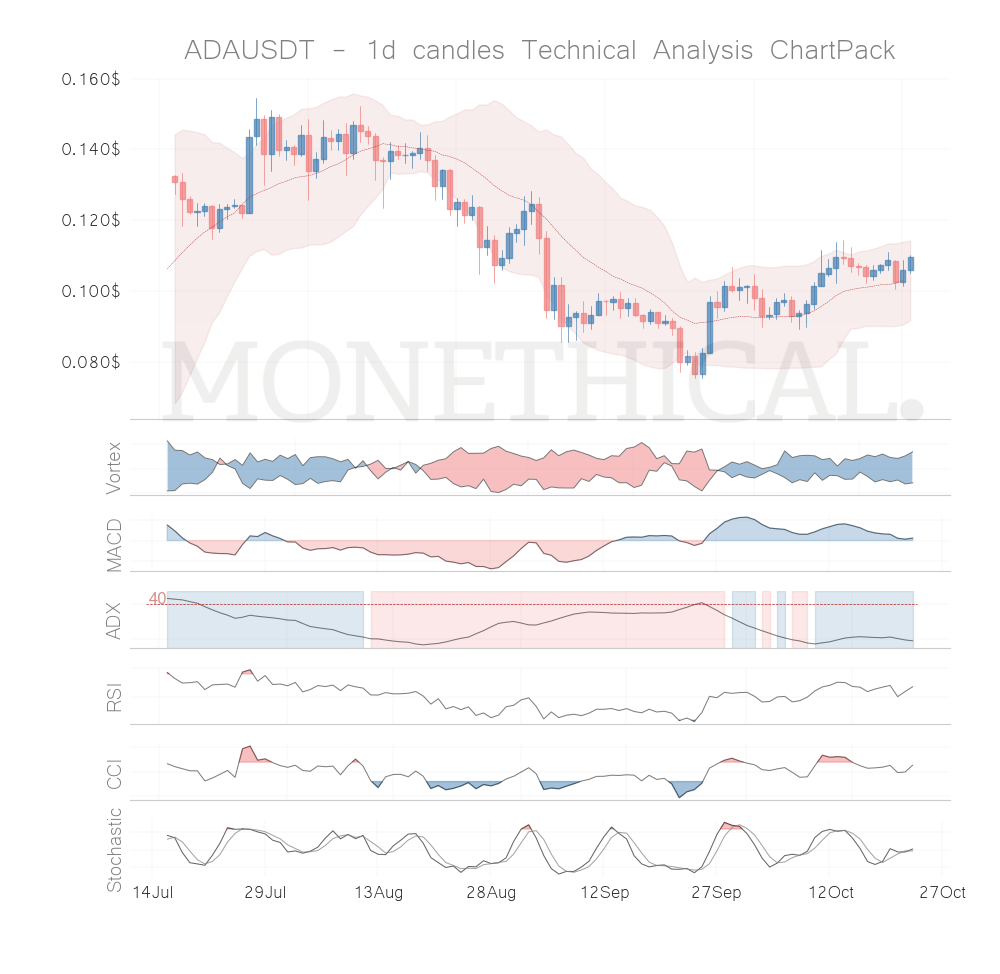 Trend and momentum October 22th top cryptos