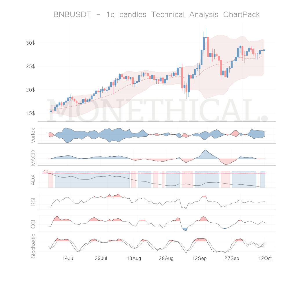 Trend and momentum October 11th top cryptos