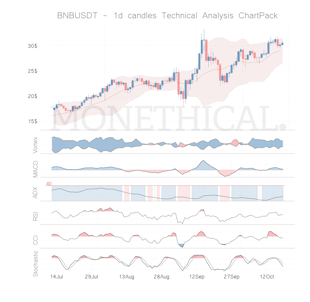 Trend and momentum October 18th top cryptos