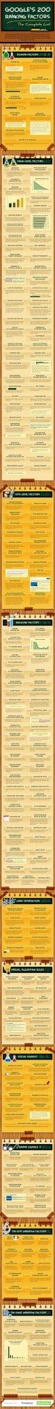 200 google ranking factors list
