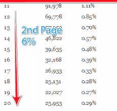 Google 2nd Page CTR Rate