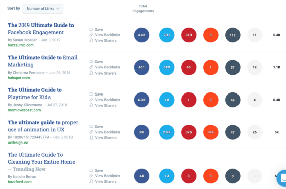 buzzSumo - Most shared content