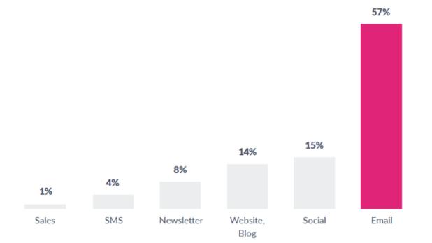 Email drives 57% of webinar registrations
