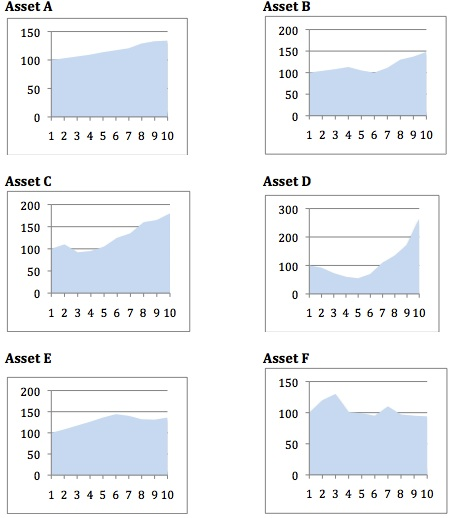 investing-lesson-six-assets