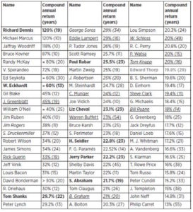 Table of returns of the greatest fund managers of all-time.