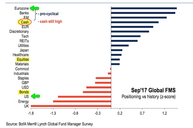 BAML global asset managers allocations.