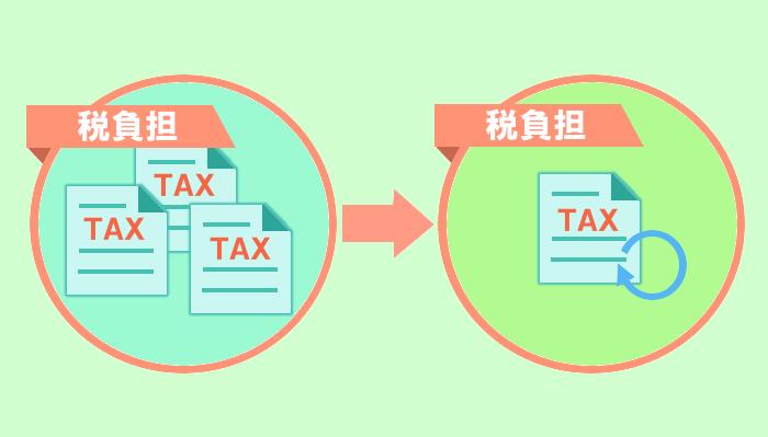 自動税金最適化