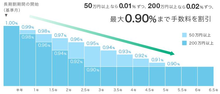 ウェルスナビの長期割