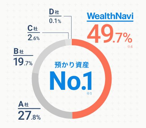 ウェルスナビのシェア率
