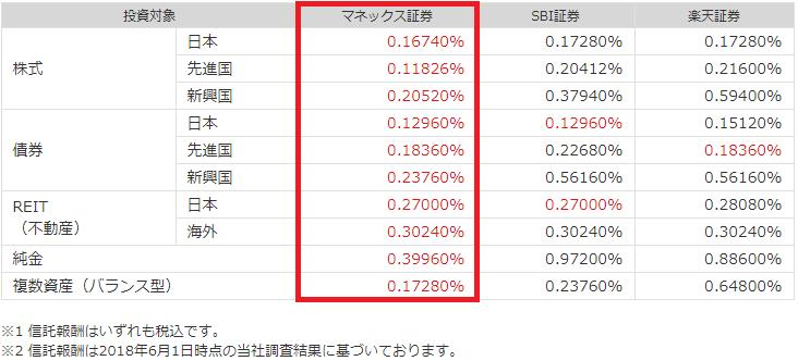 マネックス証券の信託報酬の手数料比較