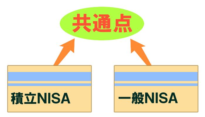 積立NISAと一般NISAの共通点
