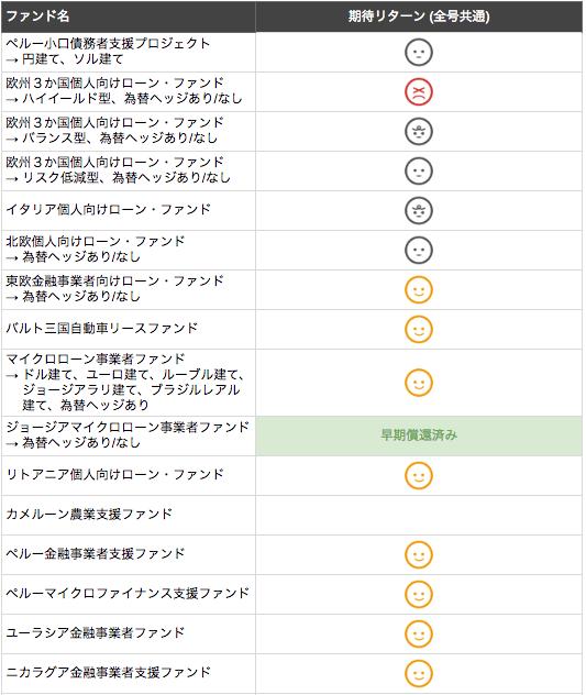 ファンドの期待リターンマップ