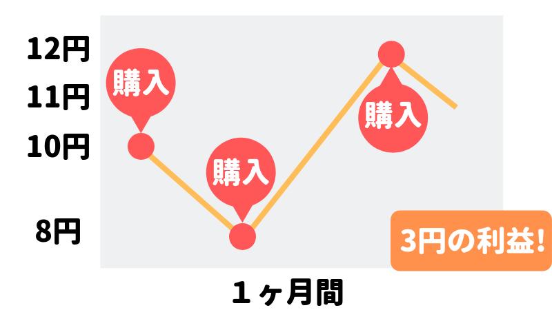 1ヶ月間で3円の利益が得られるグラフ