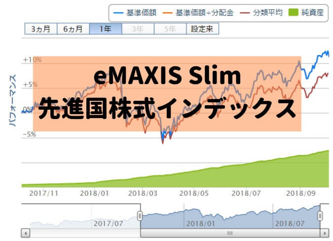 eMAXIS Slim 先進国株式インデックスのグラフ