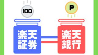 楽天証券に100円積立で楽天銀行でポイント還元を示すイラスト