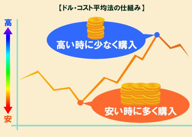 ドルコスト平均法の仕組み