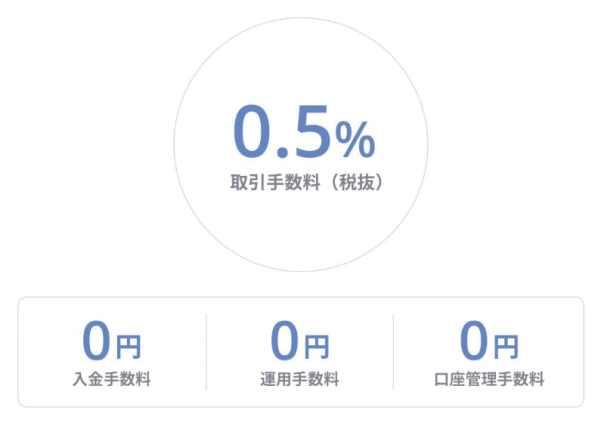 フォリオの手数料は0.5%