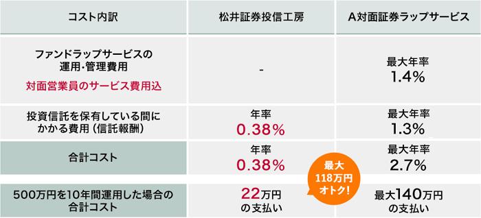 投信工房の手数料を比較