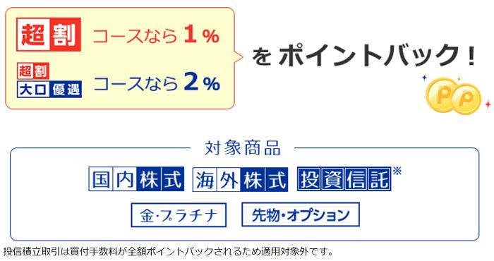 楽天証券の大口優遇で2%ポイントバック