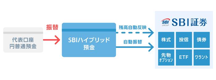 住信SBIネット銀行の自動スウィープ