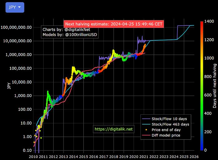 ビットコインのS2Fモデルチャート