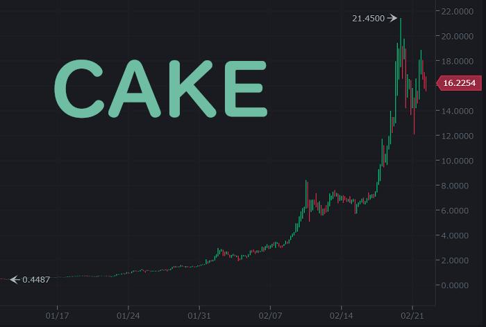 ケーキのチャート