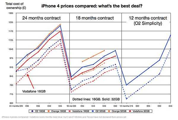iPhone 4 Graph
