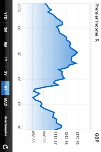 Fidelity iPhone App Fund Performance graph rotated