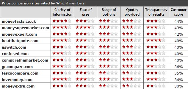 Price comparison website ratings